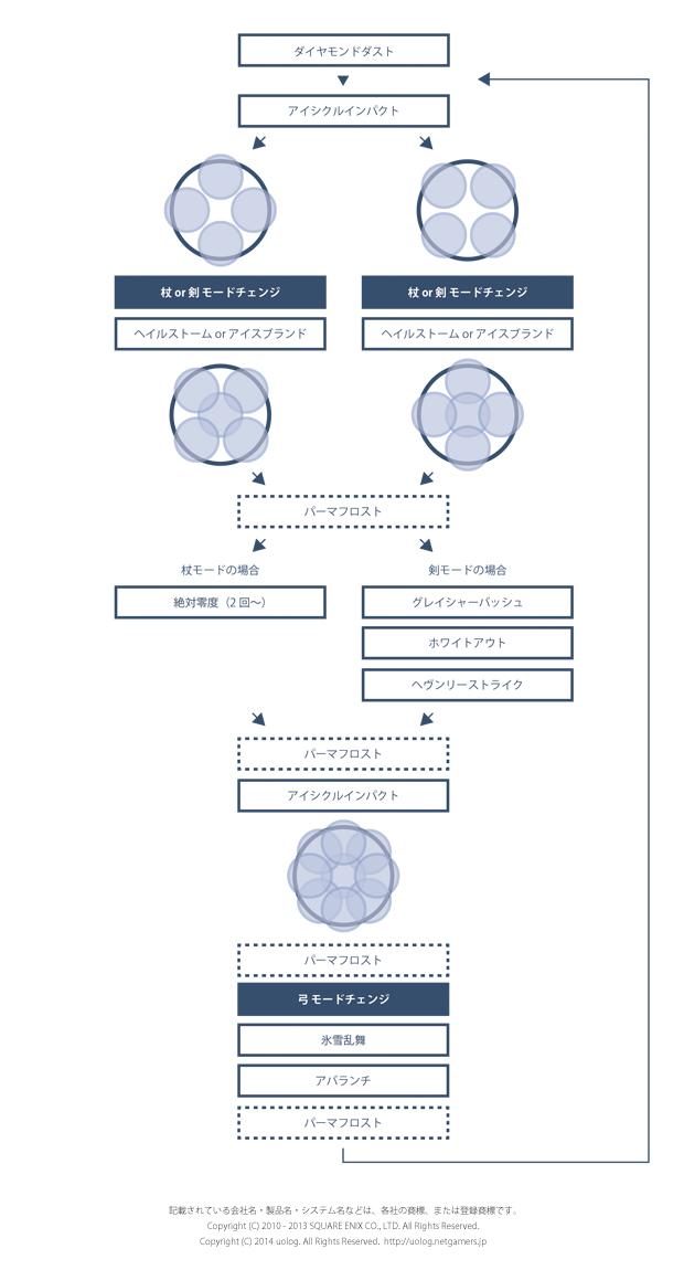 極シヴァ戦ダイヤモンドダスト後(後半)のループ図解